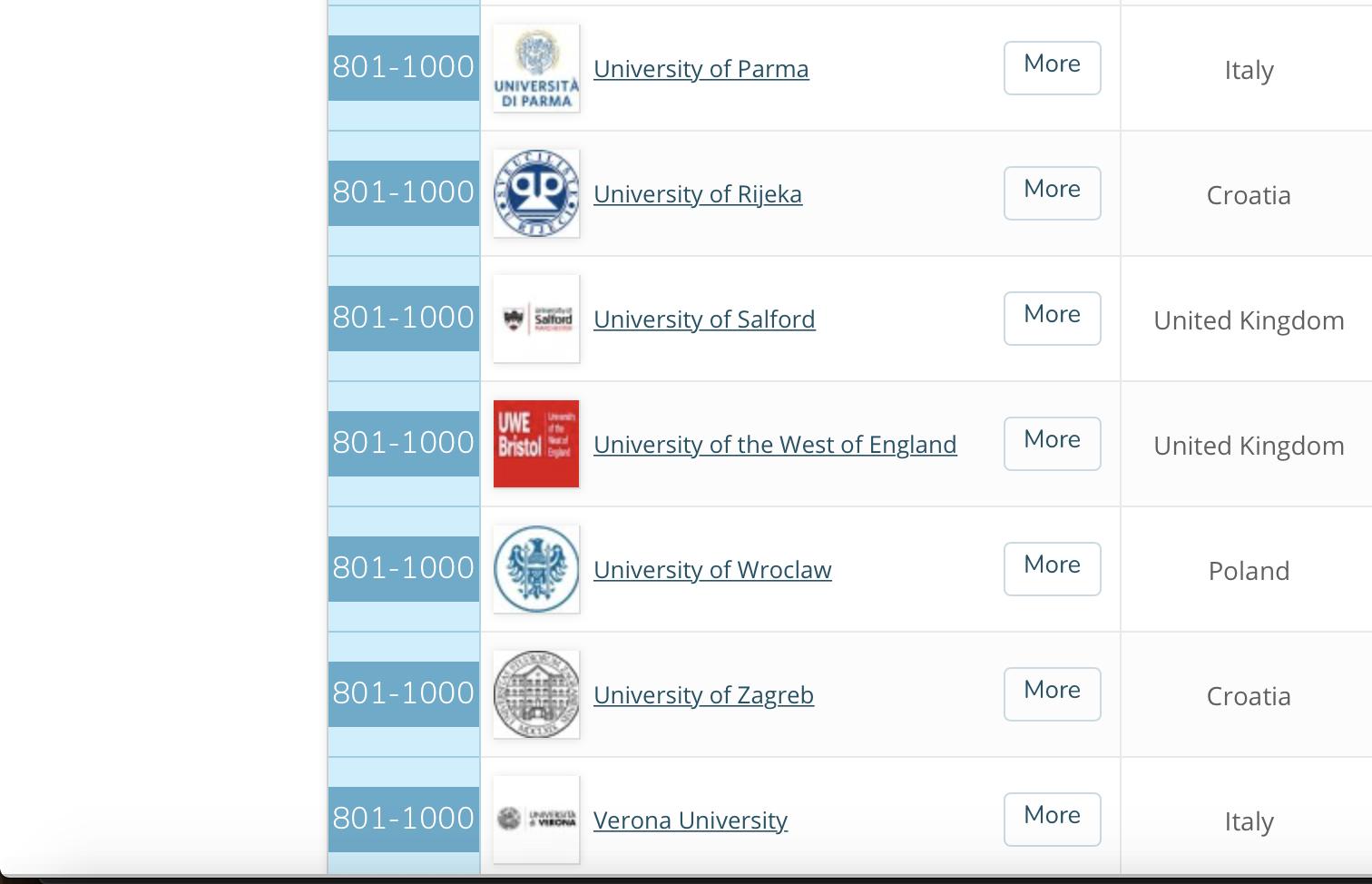 Uniri On Qs World University Rankings Scale Uniri